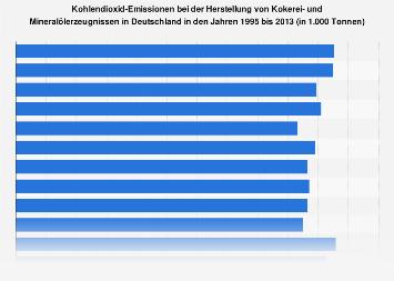 CO2-Emissionen bei d. Herst. von Kokerei- und Mineralölerzeugnissen in Dtl. bis '13