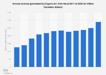 Cogeco Inc. annual revenue 2011-2017