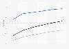 Latin America mobile messaging user penetration 2014-2019