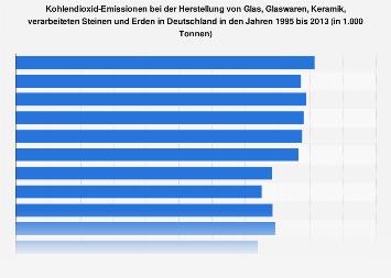 CO2-Emissionen bei der Herstellung von Glas und Keramik in Deutschland bis 2013