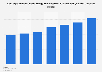 Ontario Energy Board's cost of power 2010-2016