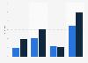 Umfrage zur Radionutzung über das Internet nach Endgeräten in Deutschland 2015