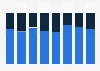 Gender distribution of ProSiebenSat.1 HbbTV users in Germany Q4 2018, by channel