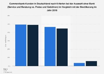Umfrage unter Commerzbank-Kunden zu Kriterien bei der Auswahl einer Bank 2017