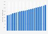 Air passenger flow: Canada-U.S. 2014-2035