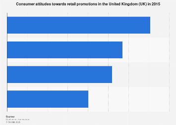 Consumer views on retail promotions in the United Kingdom (UK) 2015