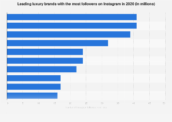 Instagram: number of followers of popular luxury brands 2018