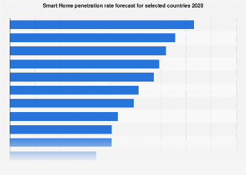 Digital Market Outlook: smart home penetration in selected countries 2015