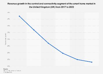 DMO: smart home home automation segment revenue change in the UK 2016-2021