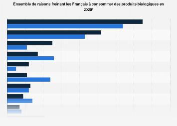 Freins à la consommation de produits biologiques en France 2017