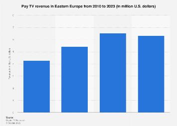 Pay TV revenue in Eastern Europe 2010-2023