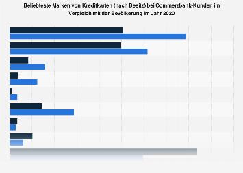 Commerzbank-Kunden in Deutschland zum Besitz einer Kreditkarte nach Marke 2017
