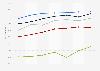 Taux de motorisation des ménages selon la catégorie de commune en France 1995-2017