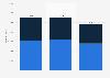 Fahrleistung der Pkw in privaten Haushalten in Deutschland bis 2015