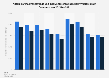 Insolvenzanträge und -eröffnungen bei Privatkonkurs in Österreich bis 2016
