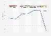 Taux de motorisation des ménages selon l'âge du chef de ménage en France 1995-2015