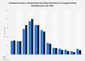Umfrage in Deutschland zum Netto-Einkommen der Voksbank-Kunden 2016