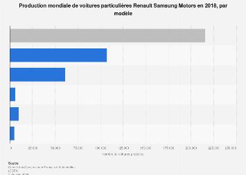 Production mondiale de voitures Renault Samsung Motors par modèle 2018