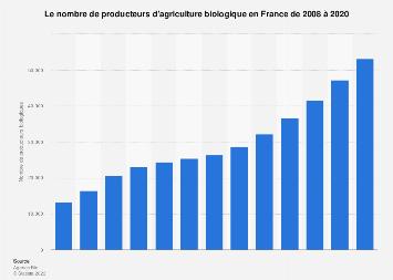 Nombre de producteurs biologiques en France 2008-2018