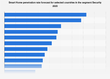 Smart Home penetration rate forecast by country in the segment Security 2018