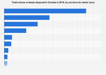 Waste disposal volume in Canada by province 2016