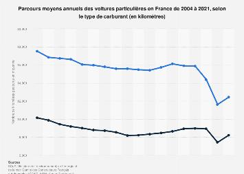 Distance annuelle parcourue par des voitures particulières en France 2004-2017
