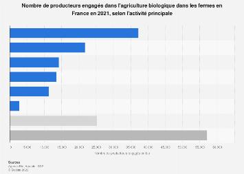 Producteurs agricoles biologiques en France 2018