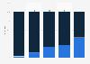 Art des Austauschs von Dateien nach Internetnutzertypen in der Schweiz 2014