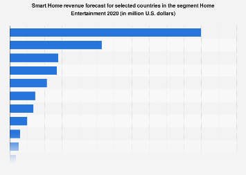 DMO: home entertainment smart home revenue in selected countries 2018