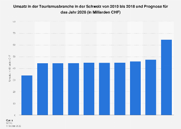 Umsatz in der Tourismusbranche in der Schweiz bis 2028