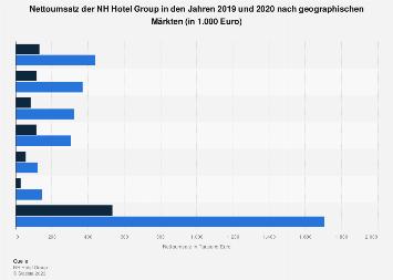 Nettoumsatz der NH Hotel Group nach Ländern bis 2017