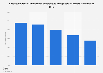 Quality recruitment sources according to global HR 2016