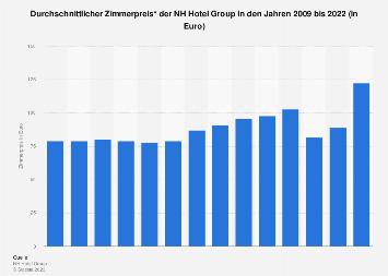 Durchschnittlicher Zimmerpreis der NH Hotel Group bis 2017