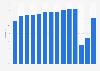 Durchschnittliche Belegungsrate der NH Hotel Group bis 2018