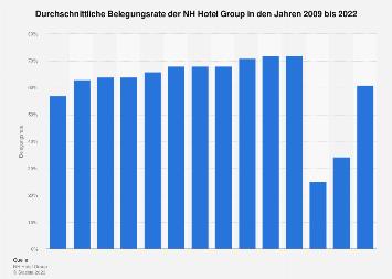 Durchschnittliche Belegungsrate der NH Hotel Group bis 2017