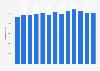 Nombre d'employés de Total S.A 2010-2018