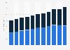 Telus' revenue 2010-2018, by segment