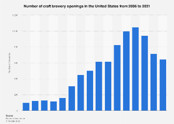 Number of craft brewery openings in the U.S. 2006-2018