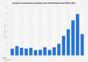 Number of craft brewery closings in the U.S. 2006-2018