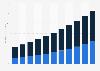 Video surveillance market size worldwide 2009-2019, by technology