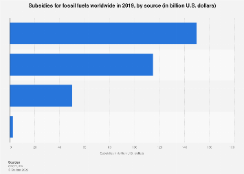 Global fossil fuel subsidies by source 2015