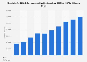 Prognose zum Umsatz im E-Commerce-Markt nach Segmenten weltweit bis 2023
