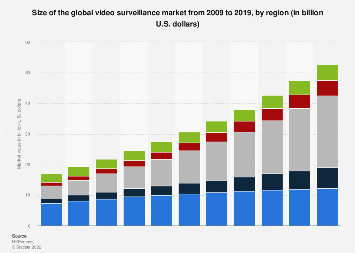 Video surveillance market size worldwide 2009-2019, by region