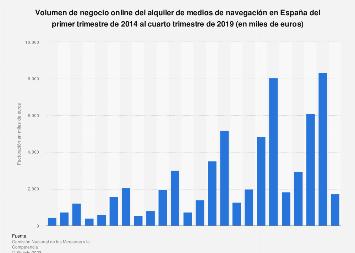 Medios de navegación: facturación comercio electrónico España 2014-2019