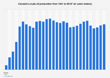 Crude oil production in Canada 1951-2018