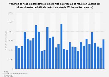 Artículos de regalo: facturación comercio electrónico España 2014-2017