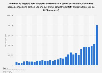 Construcción/obras de ingeniería civil: facturación comercio electrónico España 2016