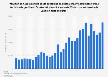 Descarga de aplicaciones y contenidos: facturación e-commerce en España 2014-2017