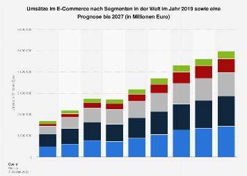 Prognose der Umsätze im E-Commerce nach Segmenten weltweit bis 2022