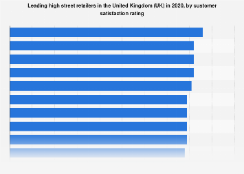 High street retailers rated by customer satisfaction in the United Kingdom (UK) 2019